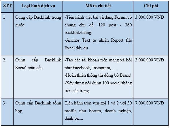Bảng giá dịch vụ Backlink thủ công