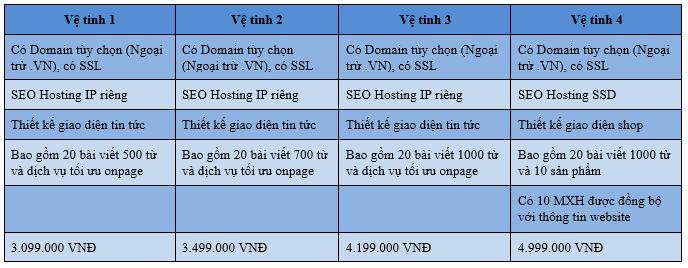 Bảng giá dịch vụ làm website vệ tinh tại Ngoibutso